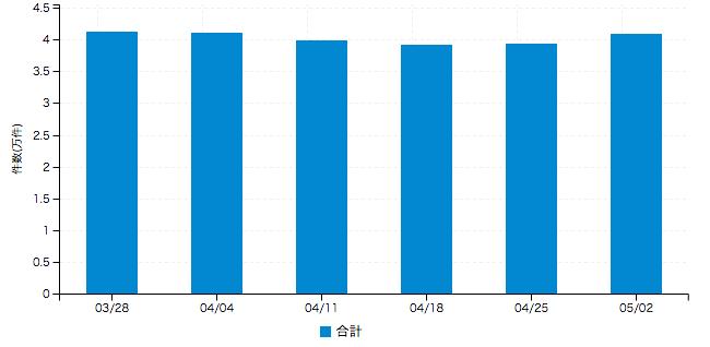 【正社員系媒体 求人掲載件数レポート】やはり5月に件数増 3.9%の大幅プラス