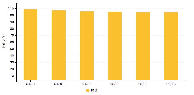 【アルバイト系媒体 求人掲載件数レポート】熊本県で34%の増加 全体としては件数維持