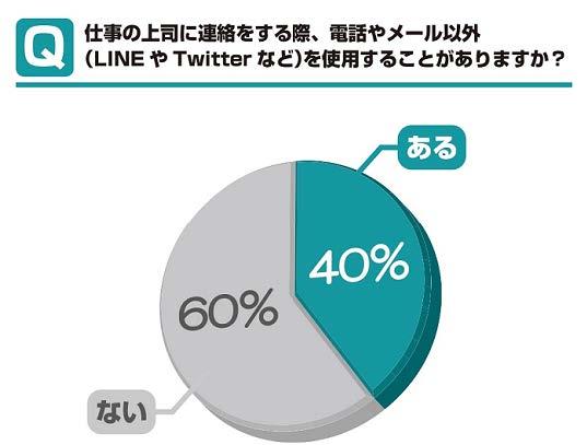 【転職希望者のホンネ調査】 LINE、Twitter、Facxebook… 世代別にも傾向アリ! 上司への連絡でコミュニケーションアプリを使用する人は 4 割