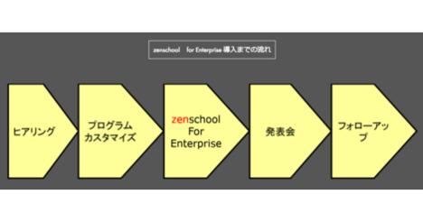 大企業の既存人材をイノベーターに! 人材育成プログラム「zenschool」が 大企業向け講座を提供開始