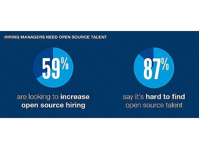 オープンソース人材の需要増、確保は最優先課題--「Open Source Jobs Report」
