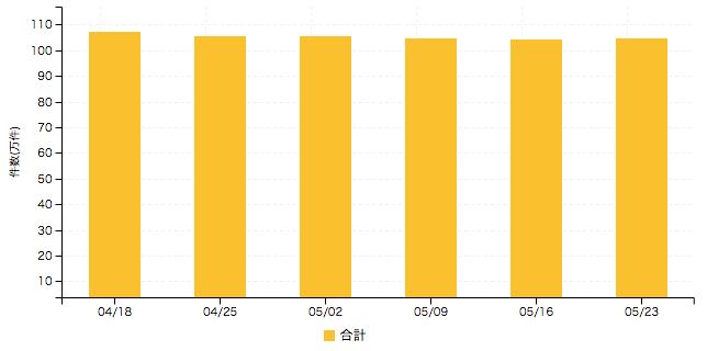 【2016年5月4週 アルバイト系媒体 求人掲載件数レポート】わずかながら7週振りに反発 熊本県も引き続き好調