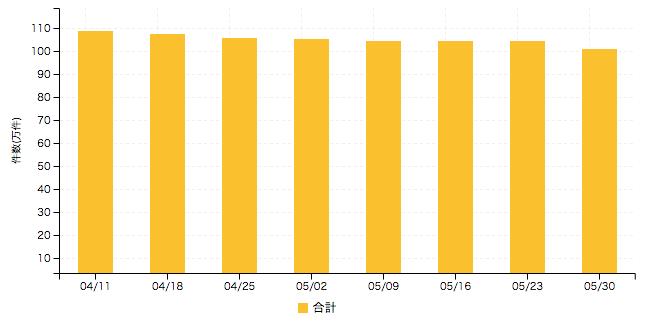 【2016年5月5週 アルバイト系媒体 求人掲載件数レポート】全国的に件数はマイナスに 富山県のみ件数増