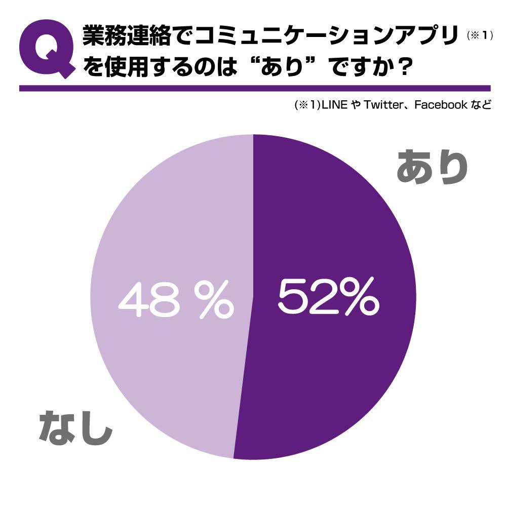 採用担当者のホンネ調査【~採用の常識・非常識~】 コミュニケーションアプリで業務連絡OK派は52%。 スタンプや絵文字の使用もOKとの回答は56%も!