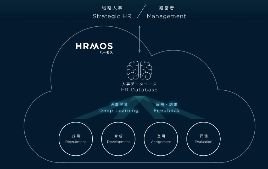 マネーボール理論を企業でも、ビズリーチが採用管理システム「HRMOS」公開