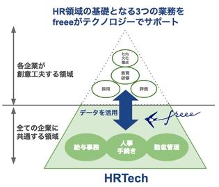 freee がクラウド初の「給与・人事・労務」一気通貫対応。HRTechのデータプラットフォームを目指す