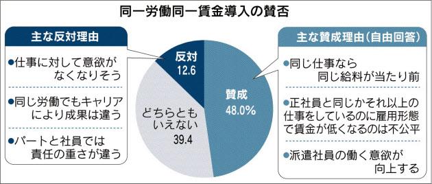 同一労働同一賃金 「実現する」6%どまり