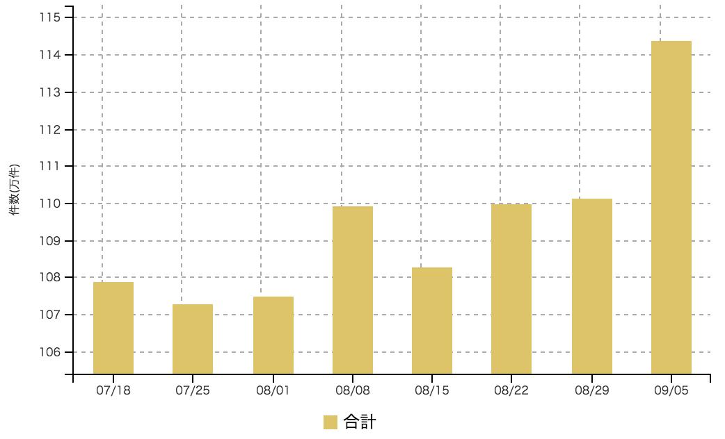 【2016年9月1週 アルバイト系媒体 求人掲載件数レポート】全体で大幅増加 114万件と先週に引き続き記録更新