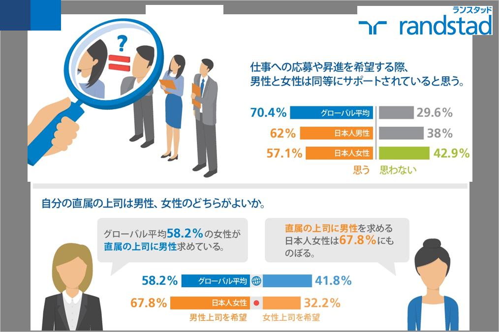【ランスタッド・ワークモニター】性別間の報酬やキャリアサポート(採用・昇進等)に差を感じる 日本の女性労働者が多いことが判明