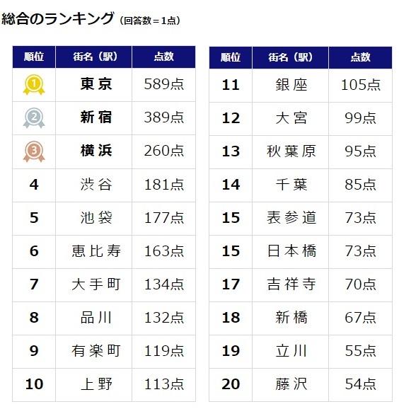 15,000人が選んだ「働きたい街ランキング2016」ランキング1位は関東「東京」、関西「大阪・梅田」、東海「名古屋」