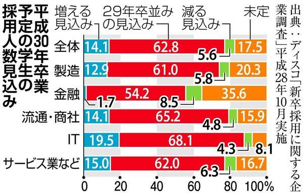 【就活リサーチ】企業の採用意欲は変わらず旺盛
