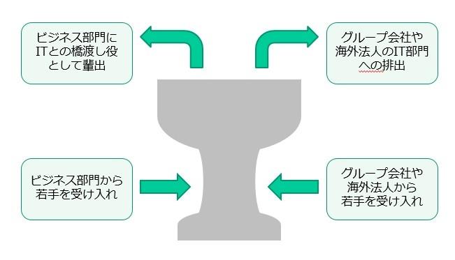 IT組織強化のための人事ローテーションモデル