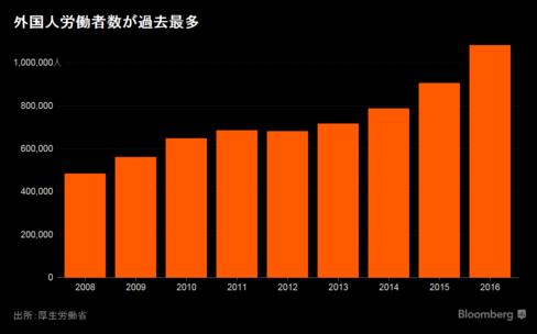 外国人労働者が初の100万人超え、前年比19%増-厚労省調査 - Bloomberg