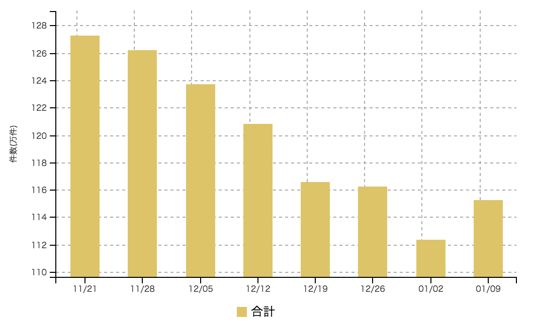 【2017年1月2週 アルバイト系媒体 求人掲載件数レポート】2016年11月3週以来のプラス 6週連続減少に歯止め