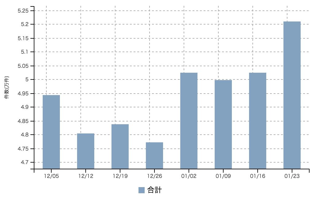 【2016年1月4週 正社員系媒体 求人掲載件数レポート】2週続伸で最高件数を記録