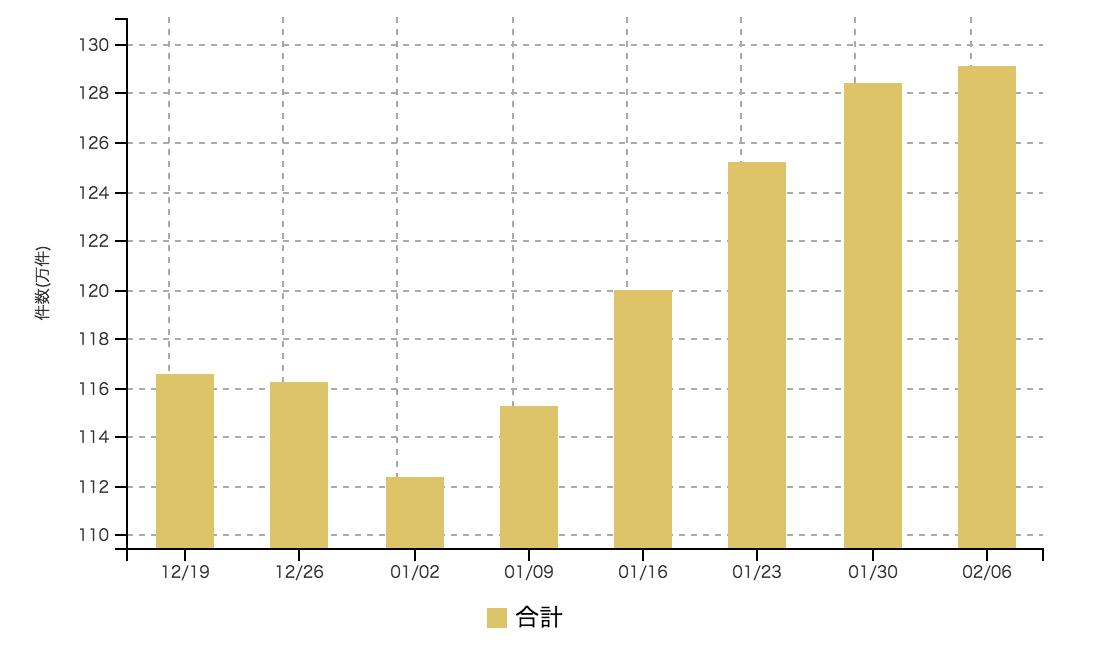 【2017年2月1週 アルバイト系媒体 求人掲載件数レポート】5週続伸 1,300,000件の大台も視野に