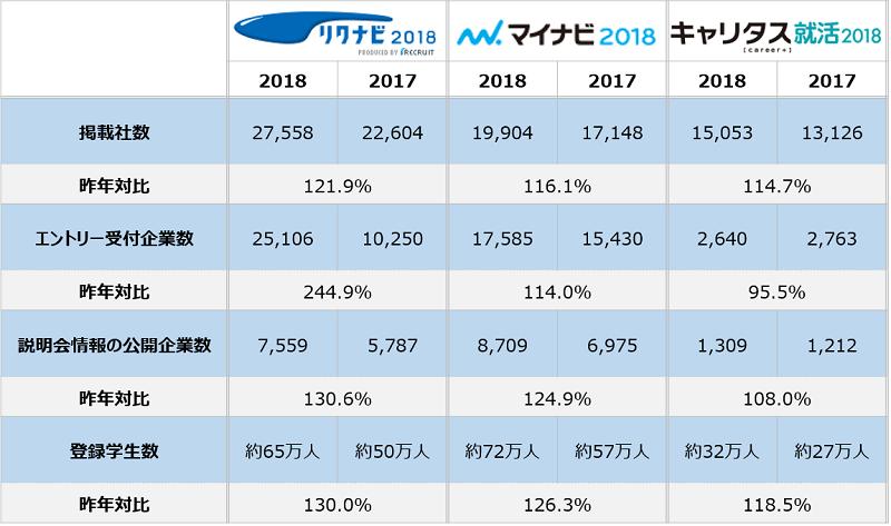 【速報】2018年度新卒|リクナビ・マイナビ・キャリタスのグランドオープン比較