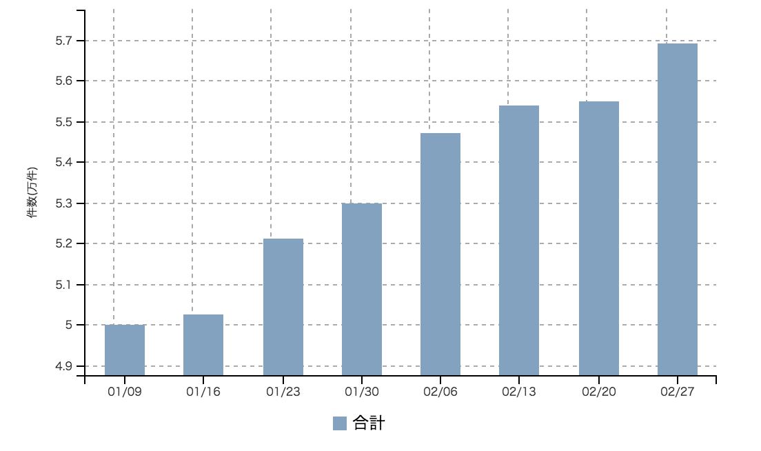 【2017年2月4週 正社員系媒体 求人掲載件数レポート】エン転職が13%増で7週続伸 リクナビNEXTも7.5%の増加