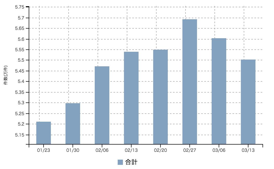 【2017年3月2週 正社員系媒体 求人掲載件数レポート】先週からの減少傾向変わらず。
