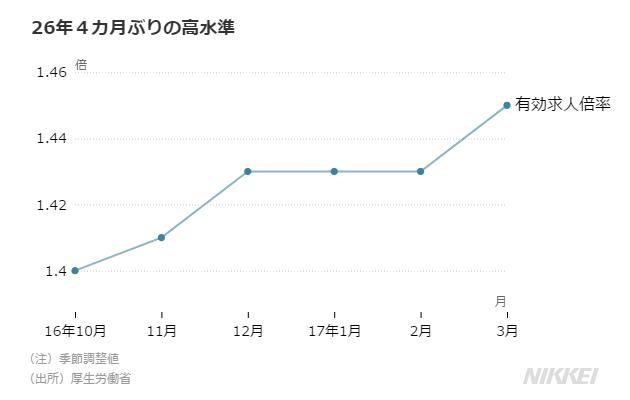 求人倍率 バブル期並み 3月1.45倍、26年ぶり