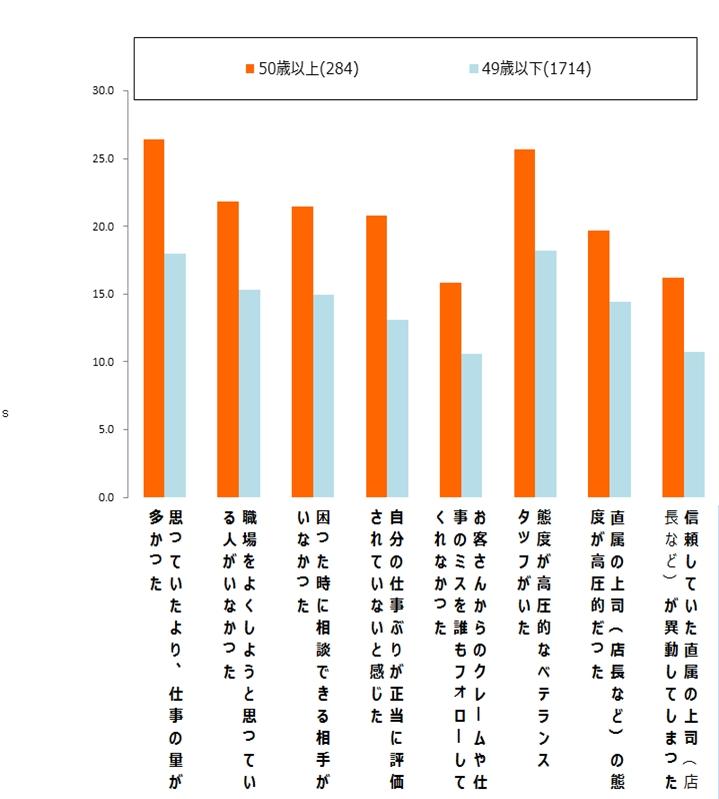 パーソルグループと東京大学 中原淳准教授との共同研究プロジェクト「アルバイト・パートの成長創造プロジェクト」