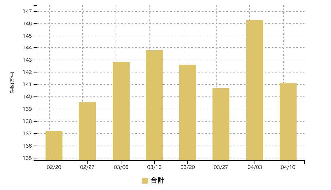 【2017年4月2週 アルバイト系媒体 求人掲載件数レポート】先週増加分とほぼ同件数が減少。例年通りの下降トレンド変わらず。