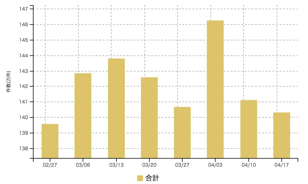 【2017年4月3週 アルバイト系媒体 求人掲載件数レポート】マイナビバイトが計測以来最高件数を記録 全体としては2週続落