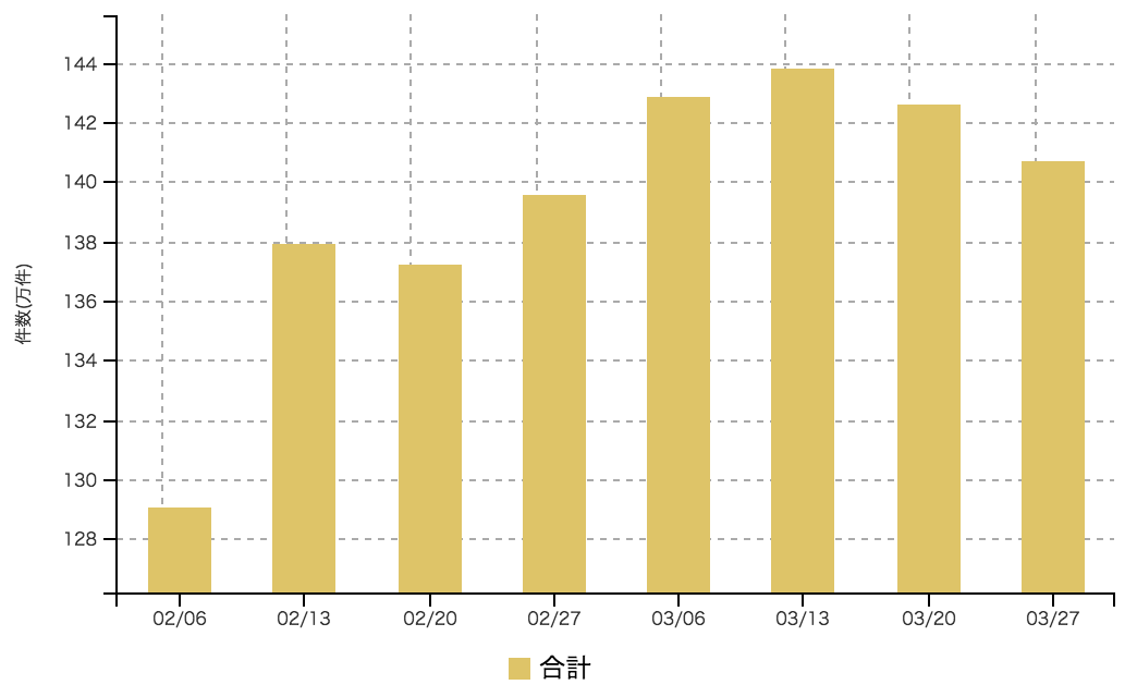 【2017年3月4週 アルバイト系媒体 求人掲載件数レポート】全媒体件数減少も、昨対比では130%超。