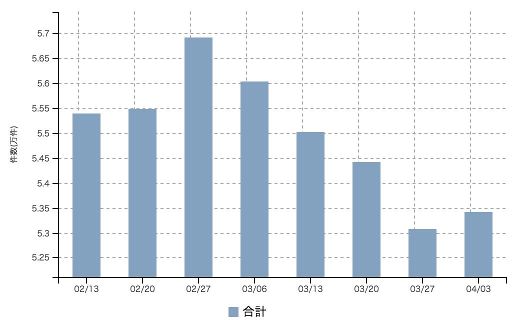 【2017年4月1週 正社員系媒体 求人掲載件数レポート】5週連続の件数減から、今週は微増。
