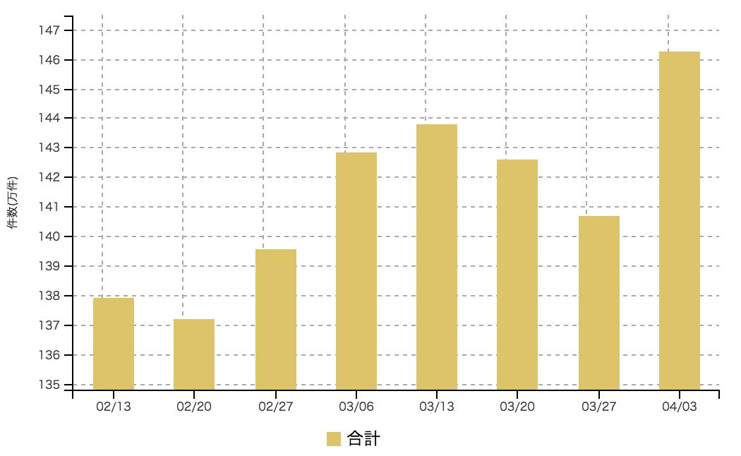 【2017年4月1週 アルバイト系媒体 求人掲載件数レポート】先週から反発の件数増。