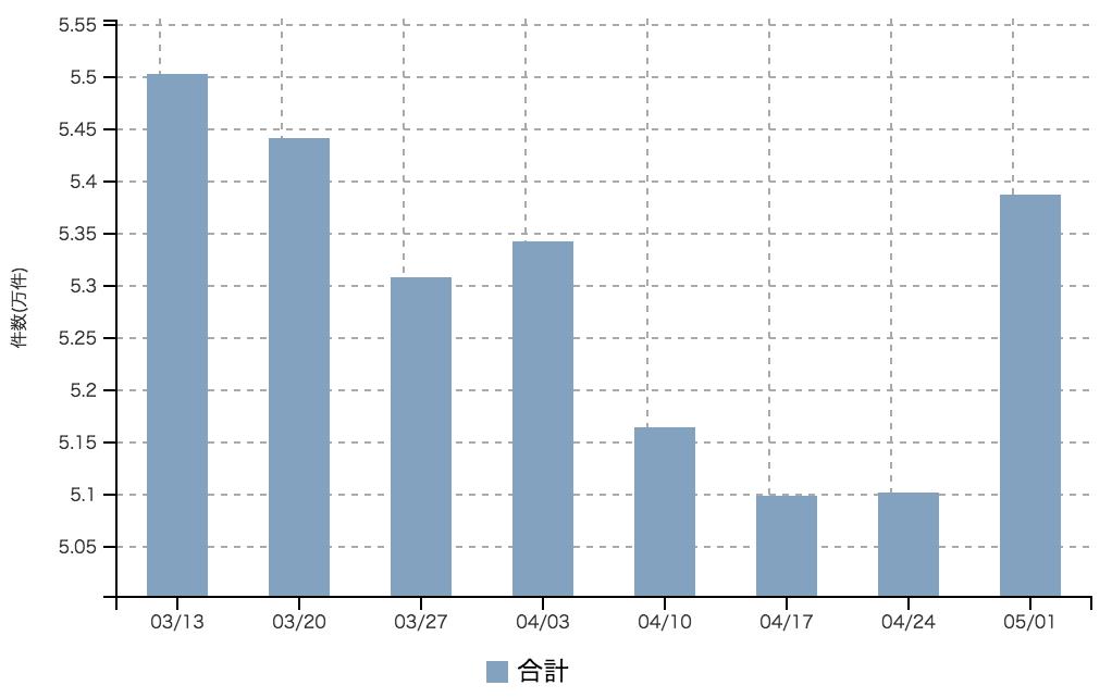 【2017年5月1週 正社員系媒体 求人掲載件数レポート】求人件数は全媒体で上昇。どこまで伸びるか。