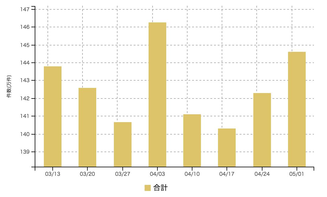 【2017年5月1週 アルバイト系媒体 求人掲載件数レポート】2週続伸 昨年とは異なりGW前後でも増加傾向に