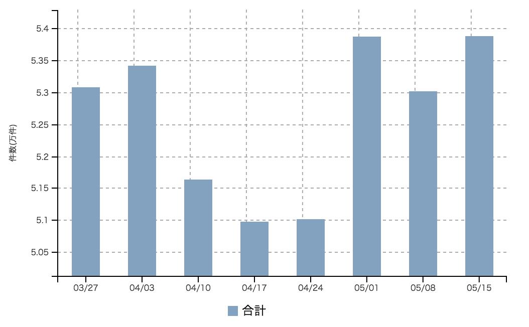 【2017年5月3週 正社員系媒体 求人掲載件数レポート】前週に続きGW特有の動き 全体としては反発