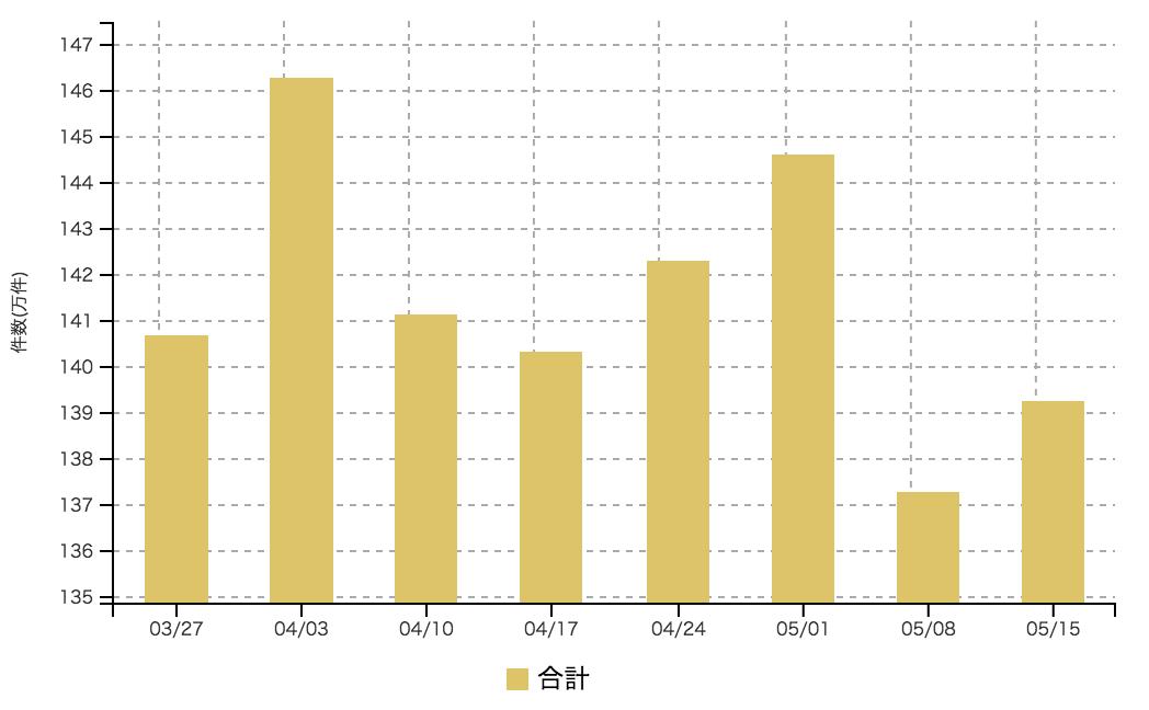 【2017年5月3週 アルバイト系媒体 求人掲載件数レポート】前週の大幅減から小反発