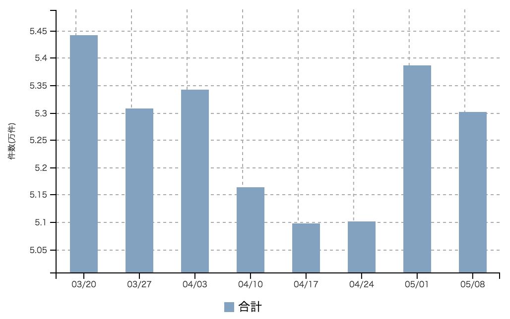【2017年5月2週 正社員系媒体 求人掲載件数レポート】媒体により前年と類似した動き GWの影響か
