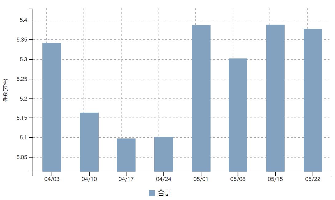 【2017年5月4週 正社員系媒体 求人掲載件数レポート】リクナビNEXTで-9% 全体としても減少