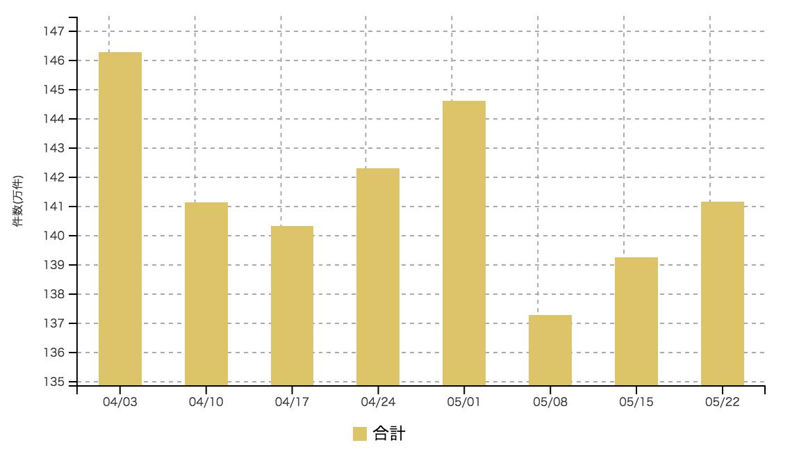 【2017年5月4週 アルバイト系媒体 求人掲載件数レポート】2週続伸 全国的に求人は増加傾向