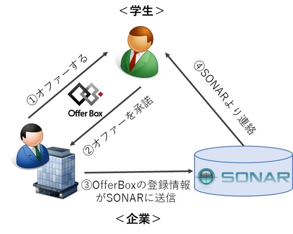 イグナイトアイ提供の採用管理システム「SONAR」、 「OfferBox」とAPI連携を開始 ~ダイレクトリクルーティングの一元管理を自動化し、 柔軟な選考フロー設計を実現~