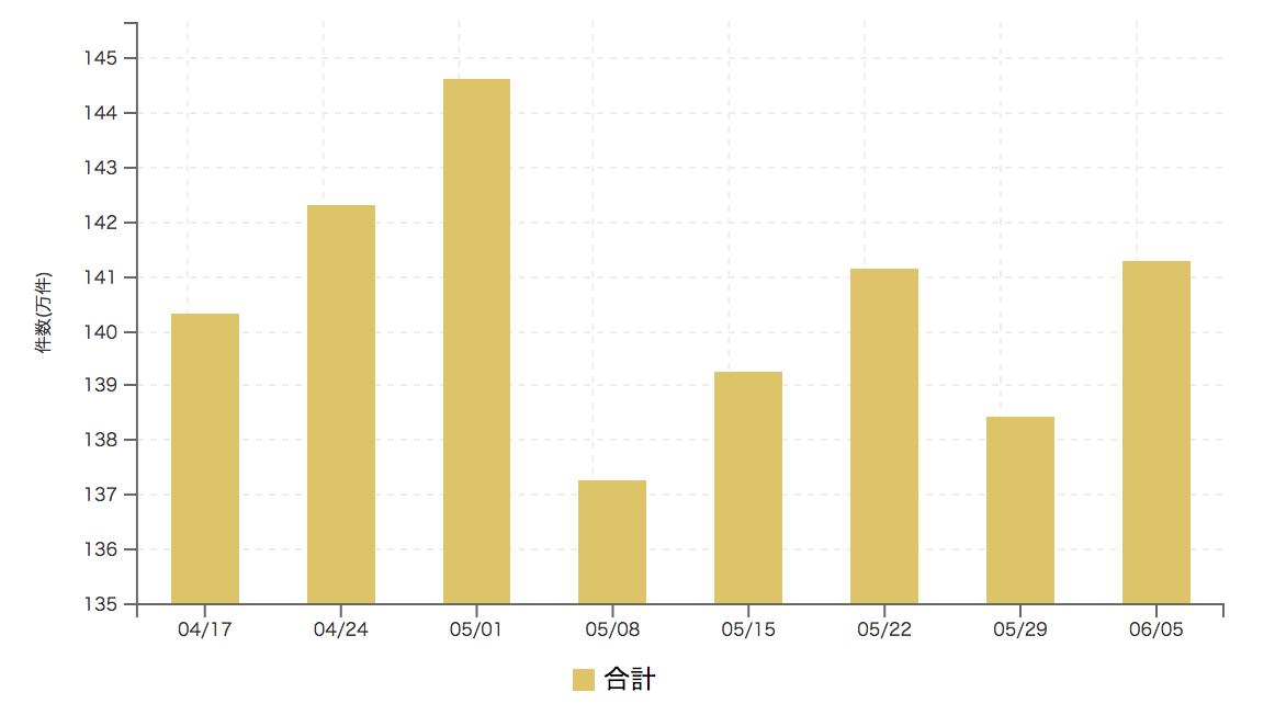 【2017年6月1週 アルバイト系媒体 求人掲載件数レポート】マイナビバイト大幅反発 プラス14.0%