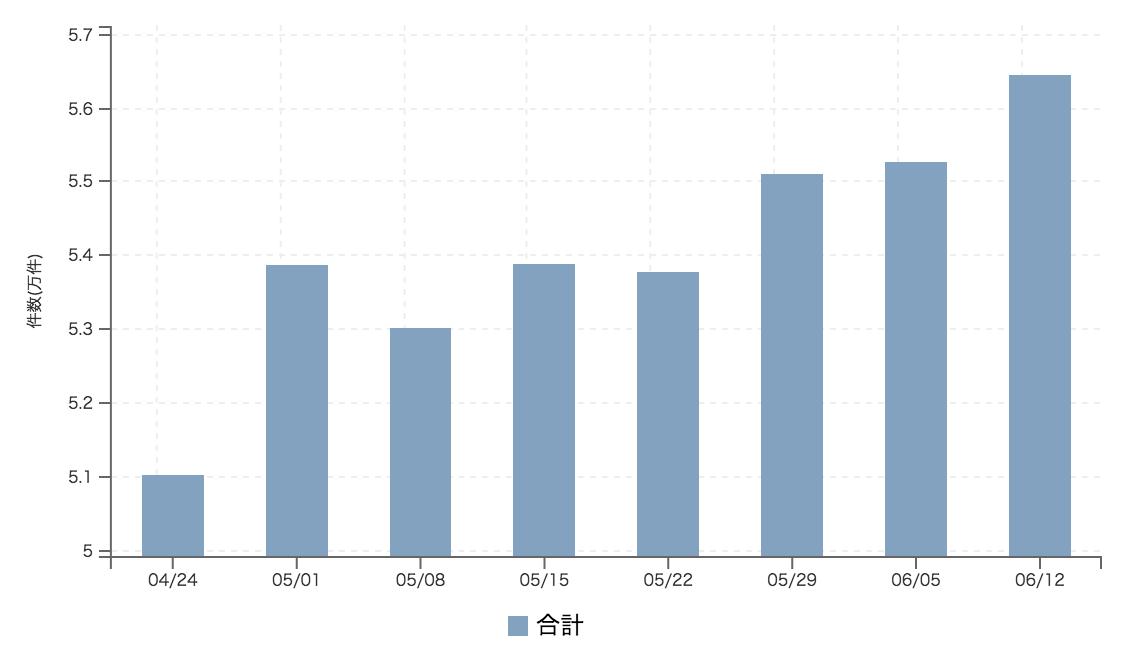 【2017年6月2週 正社員系媒体 求人掲載件数レポート】3週続伸 計測来最高件数に肉薄