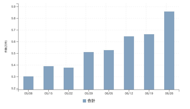 【2017年6月4週 正社員系媒体 求人掲載件数レポート】5週続伸で計測来最高件数を更新 6月も有効求人倍率上昇か