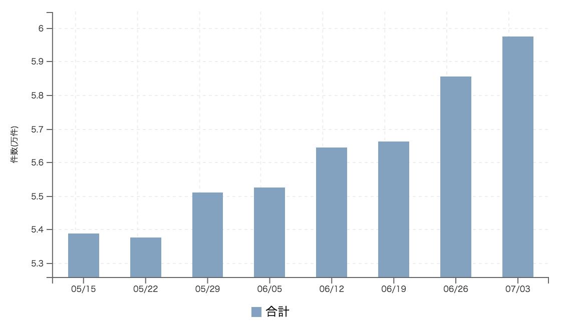 【2017年7月1週 正社員系媒体 求人掲載件数レポート】4媒体で10%の増加 dodaは13週振りの件数減