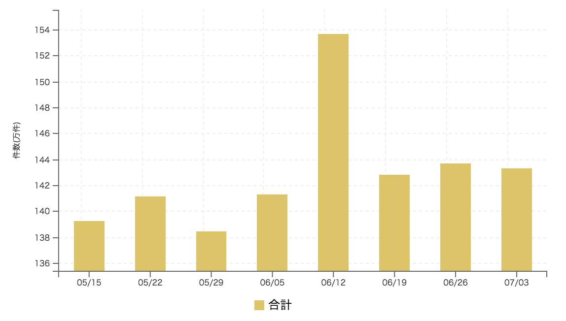【2017年7月1週 アルバイト系媒体 求人掲載件数レポート】2週連続で1%以内の変動
