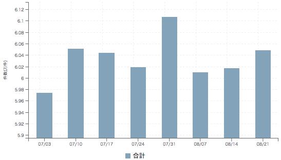 【2017年8月3週 正社員系媒体 求人掲載件数レポート】エン転職+8.2% 7週ぶりプラス変動