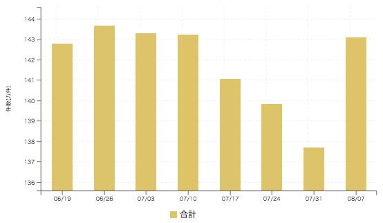 【2017年8月1週 アルバイト系媒体 求人掲載件数レポート】6週ぶりの件数増で再び140万件越え。