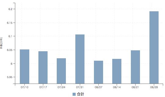 【2017年8月4週 正社員系媒体 求人掲載件数レポート】過去最高件数に マイナビ転職は+10.1%の大幅増