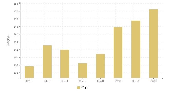 【2017年9月3週 アルバイト系媒体 求人掲載件数レポート】掲載件数が計測以来2番目を3週連続更新