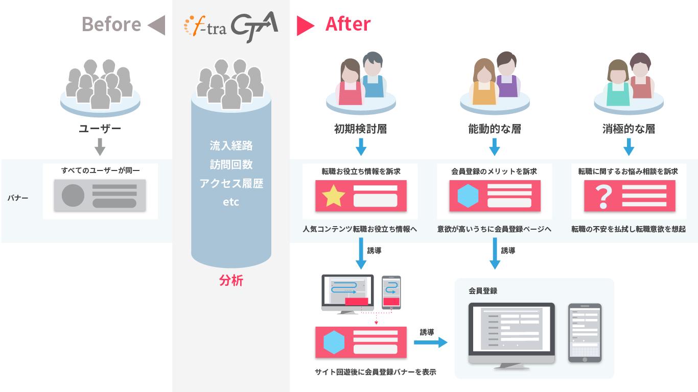 求人メディアを運営するウェルクスがWeb接客ツール「f-tra CTA」を導入。導入前と比較して、1.3倍の福祉業界の求職者獲得に成功。