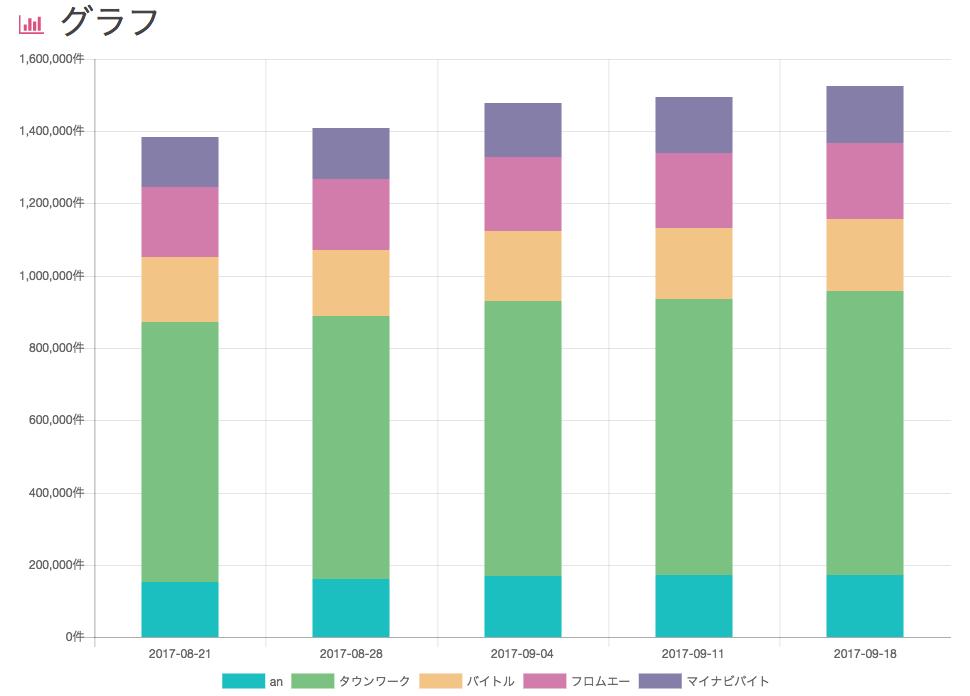 VU後グラフデータ