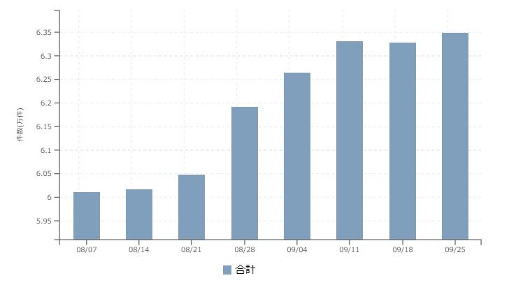 【2017年9月4週 正社員系媒体 求人掲載件数レポート】掲載件数はやや微増、エン転職の躍進も5%前後→1.6%へ落ち着き